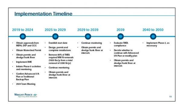 CWMP Implementation Timeline
